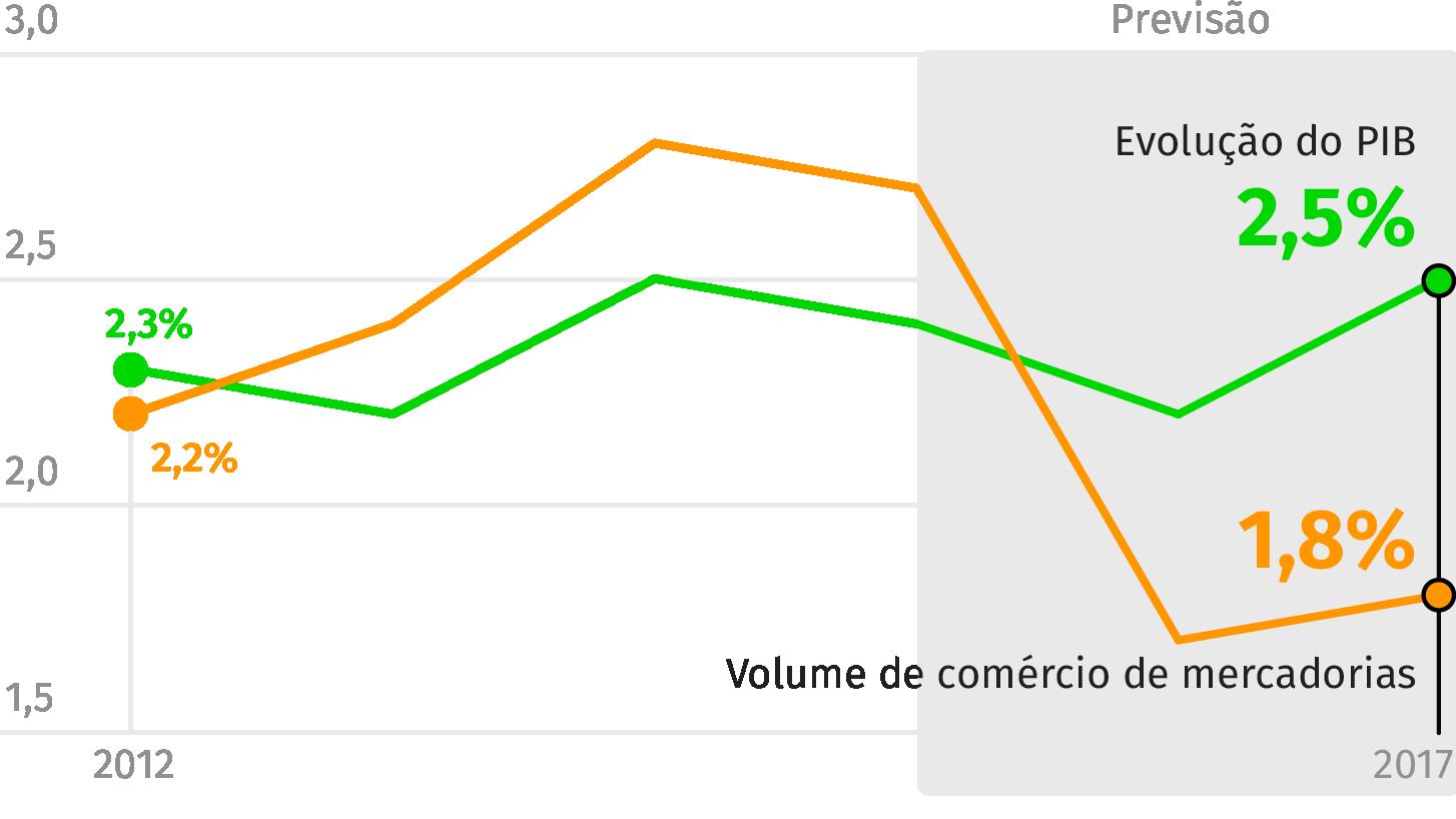 Fonte: OMC (Valores em %)