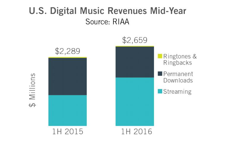 Nos lucros digitais, o streaming (azul claro) impôs-se de vez aos downloads permanentes (azul escuro).