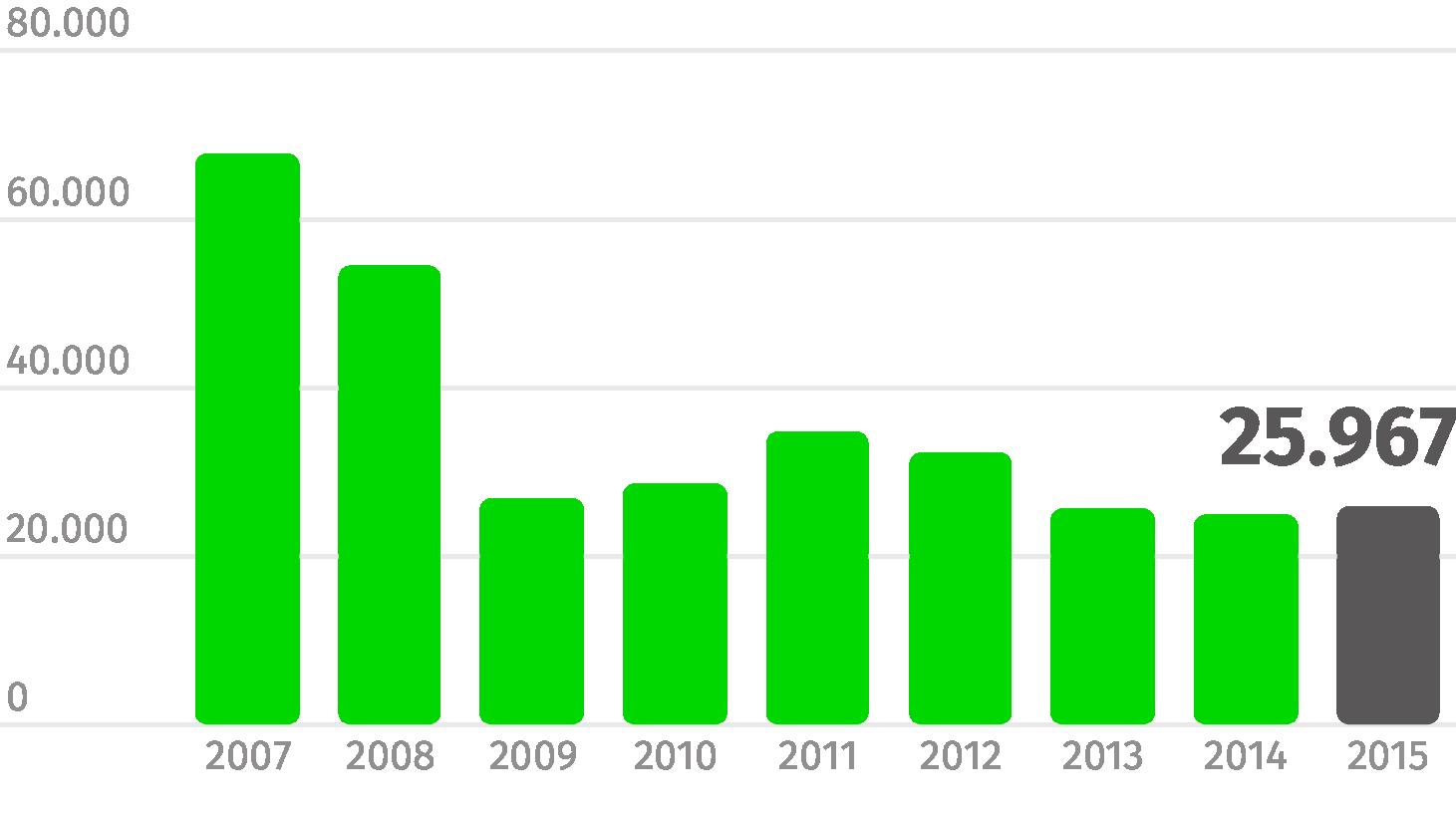 Fonte: Deutsche Bank (Evolução das receitas com juros, valores em milhões de euros)