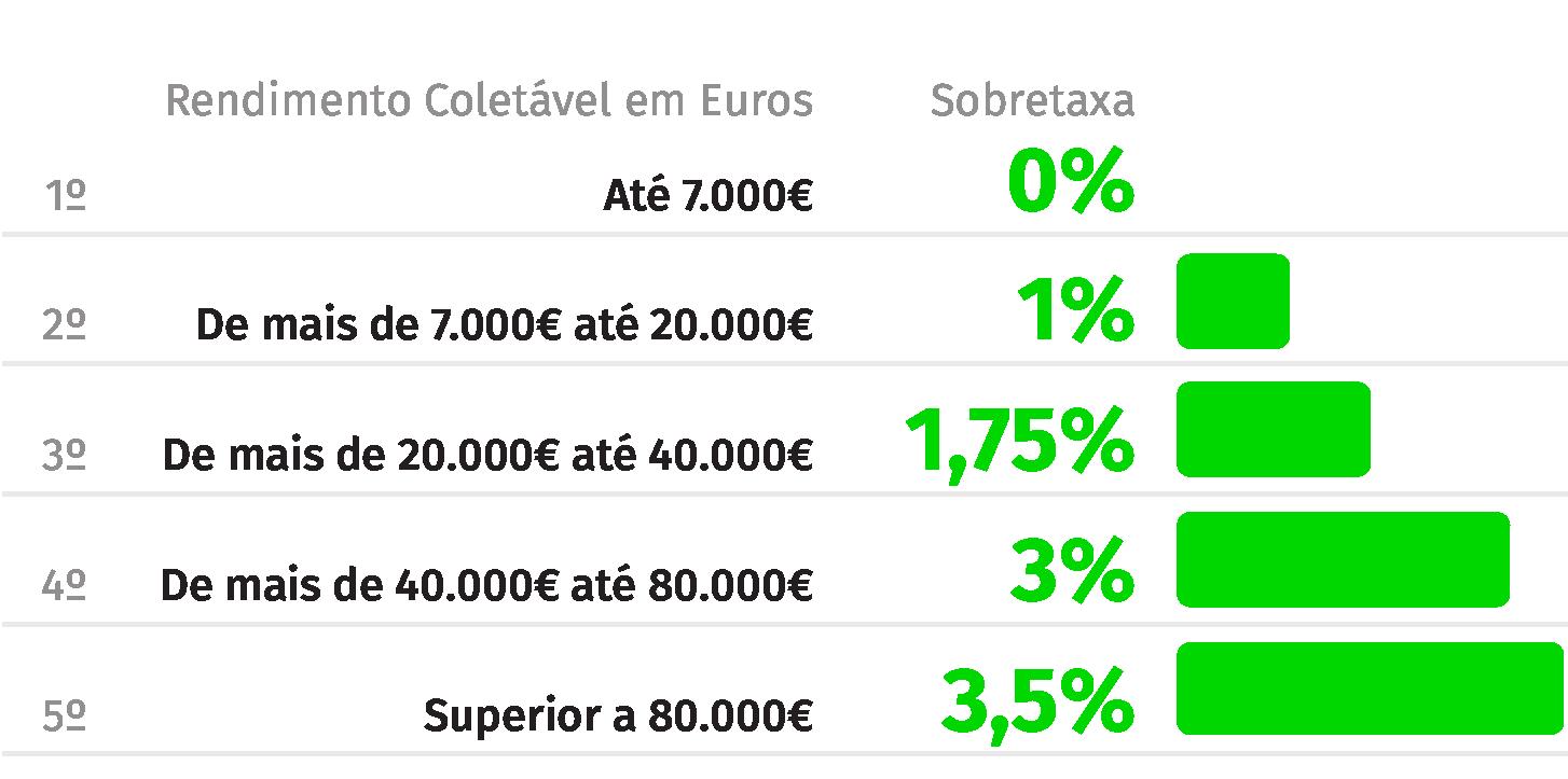 Fonte: Ministério das Finanças (Valores em percentagem)