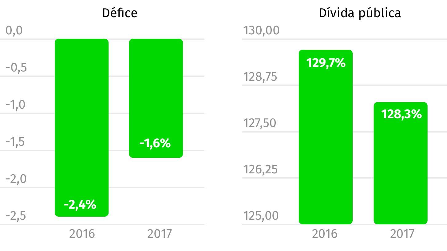 Fonte: OE2017 (Valores em percentagem do PIB)
