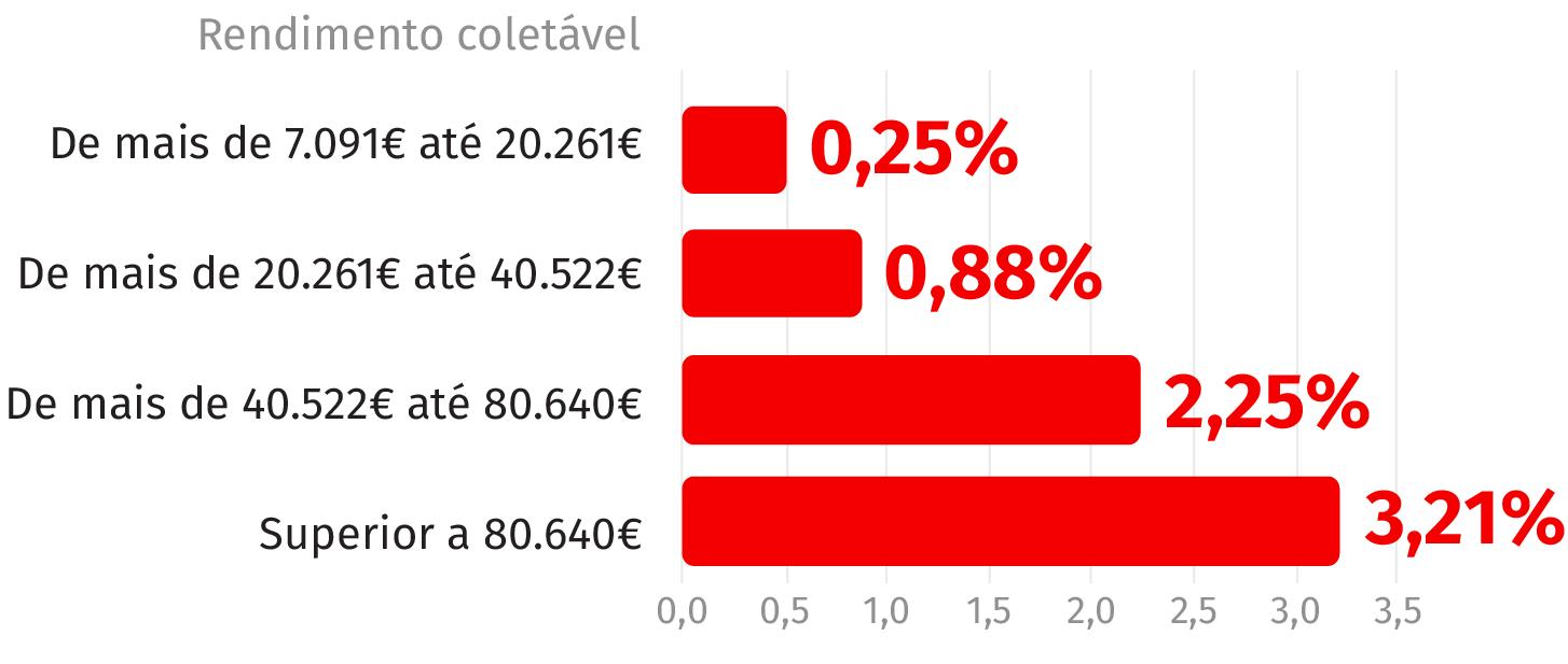 Fonte: Versão preliminar do OE2017 (Valores em percentagem)