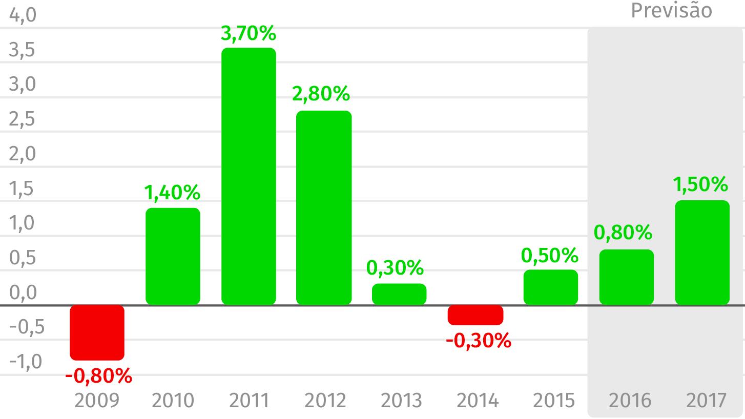 Fonte: Pordata; OE/2017 Valores em percentagem