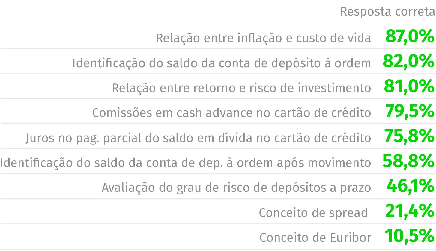 Fonte: Relatório do Inquérito à Literacia Financeira da População Portuguesa
