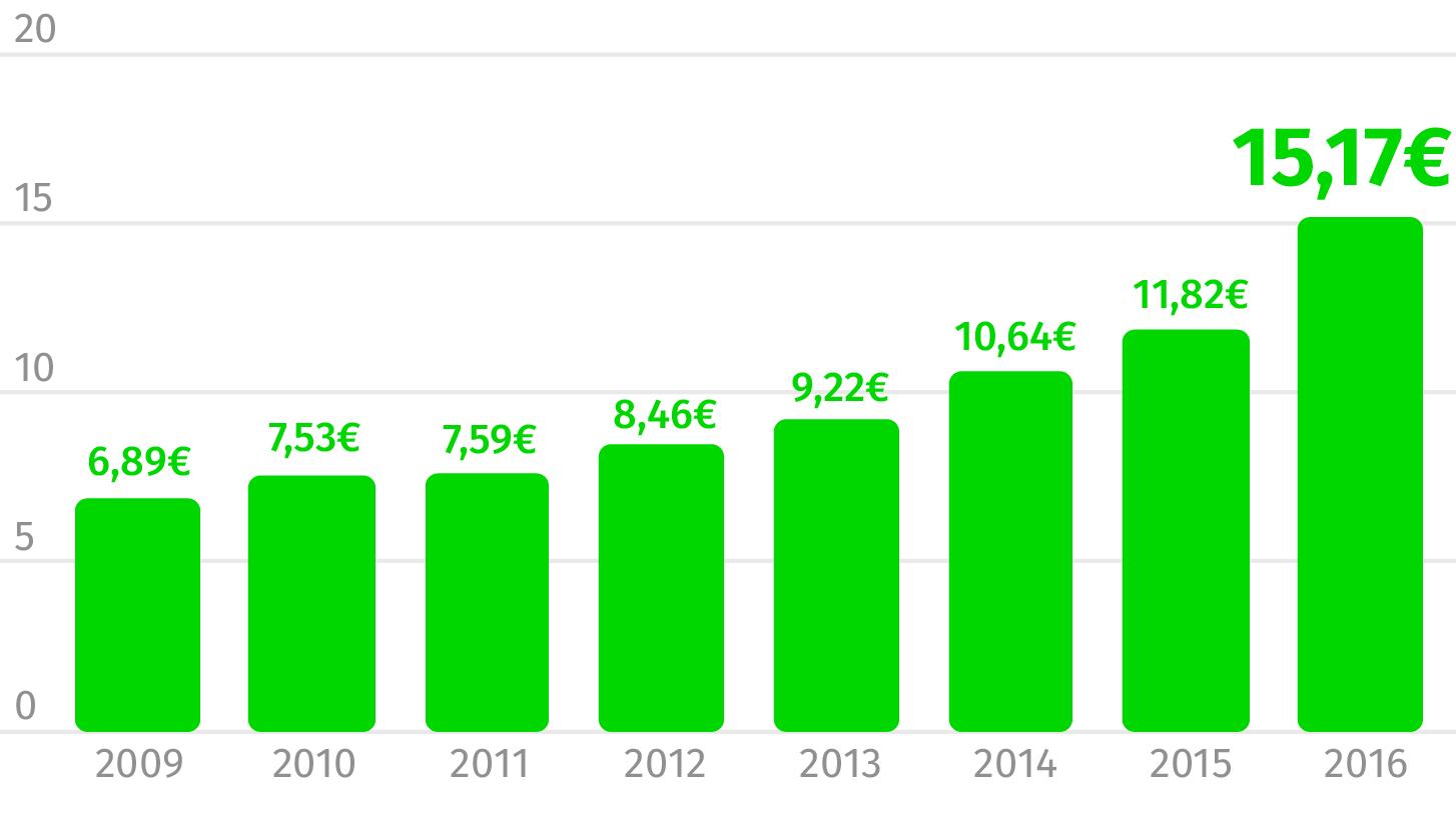 Fonte: Deco (Valores em euros)