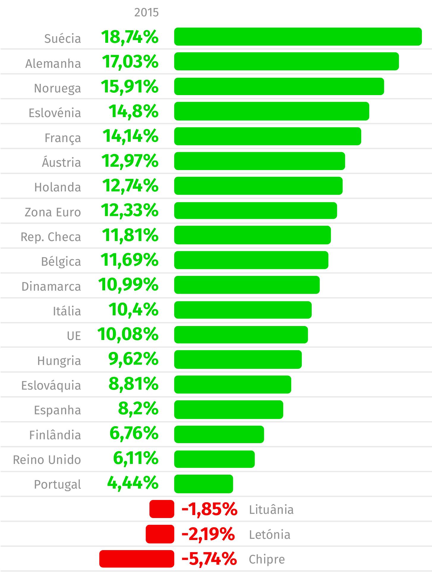 Fonte: Eurostat (Valores em percentagem)