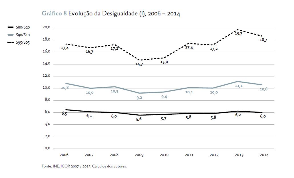 evolucao-da-desigualdade