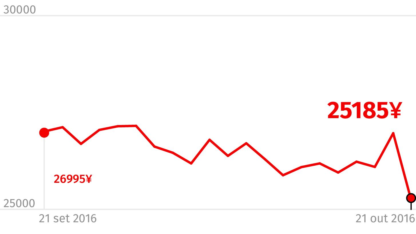 Bolsa de Tóquio. Valor em ienes japoneses. Fonte: Bloomberg