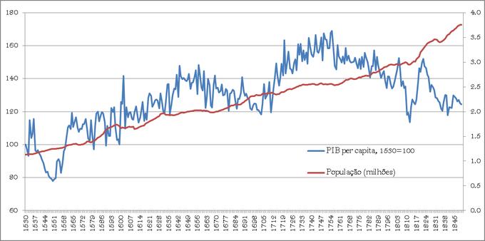 A evolução do PIB