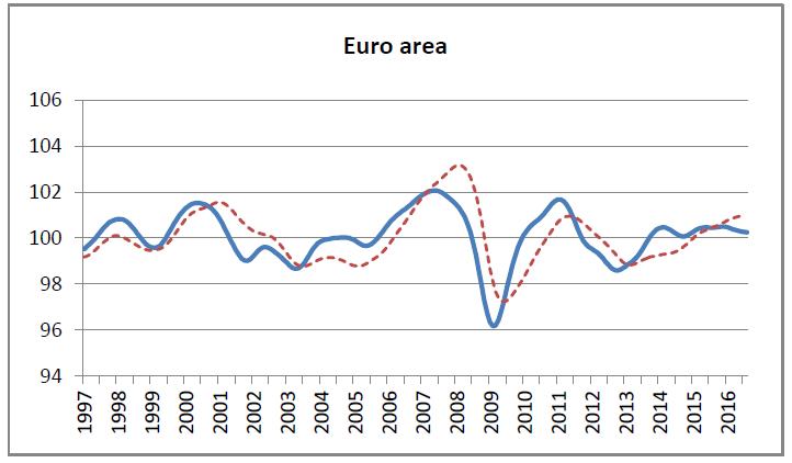 OCDE - Indicador avançado para a zona euro