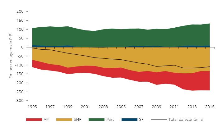 Património Financeiro Líquido 1995-2015