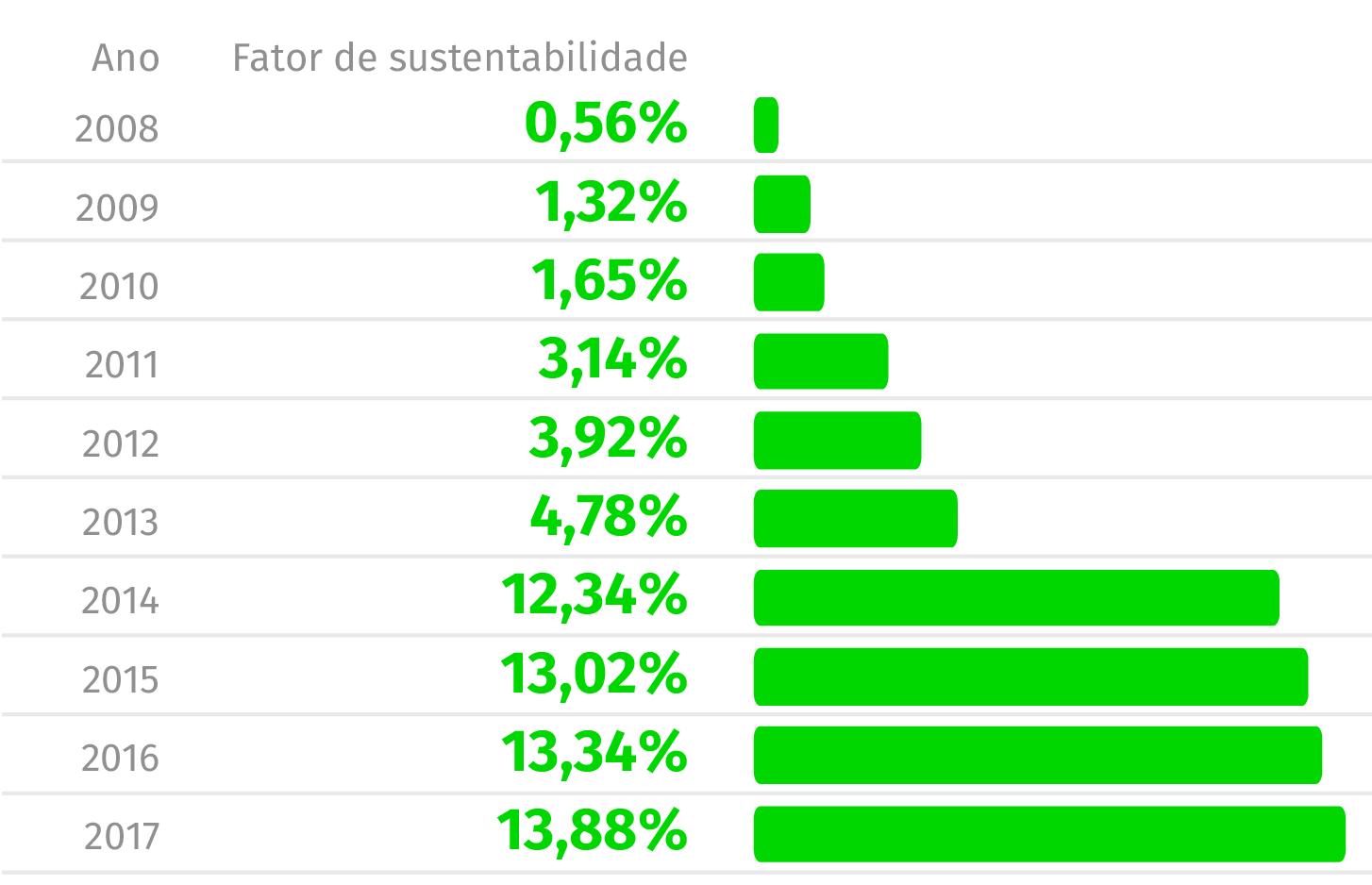 fator-de-sustentabilidade-01