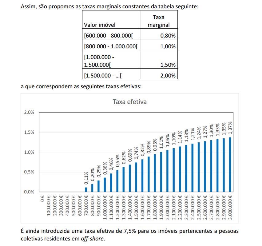 A taxa marginal incide sobre o excedente. A taxa efetiva é o valor que paga face ao total do património.