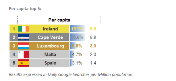 per capita web summit