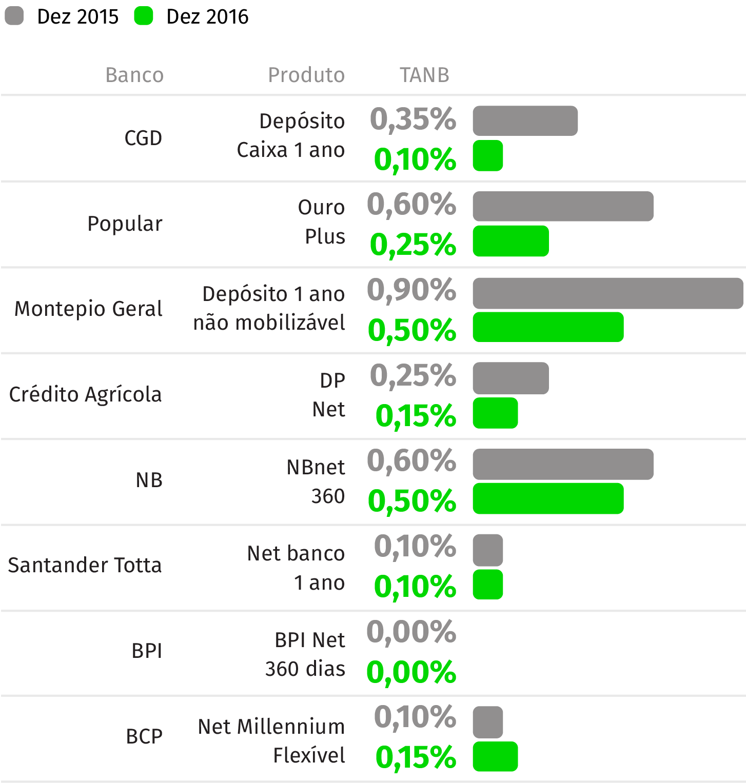 Fonte: Preçários dos bancos (Comparação entre os depósitos a um ano com a remuneração mais elevada, para montante até 5 mil euros)