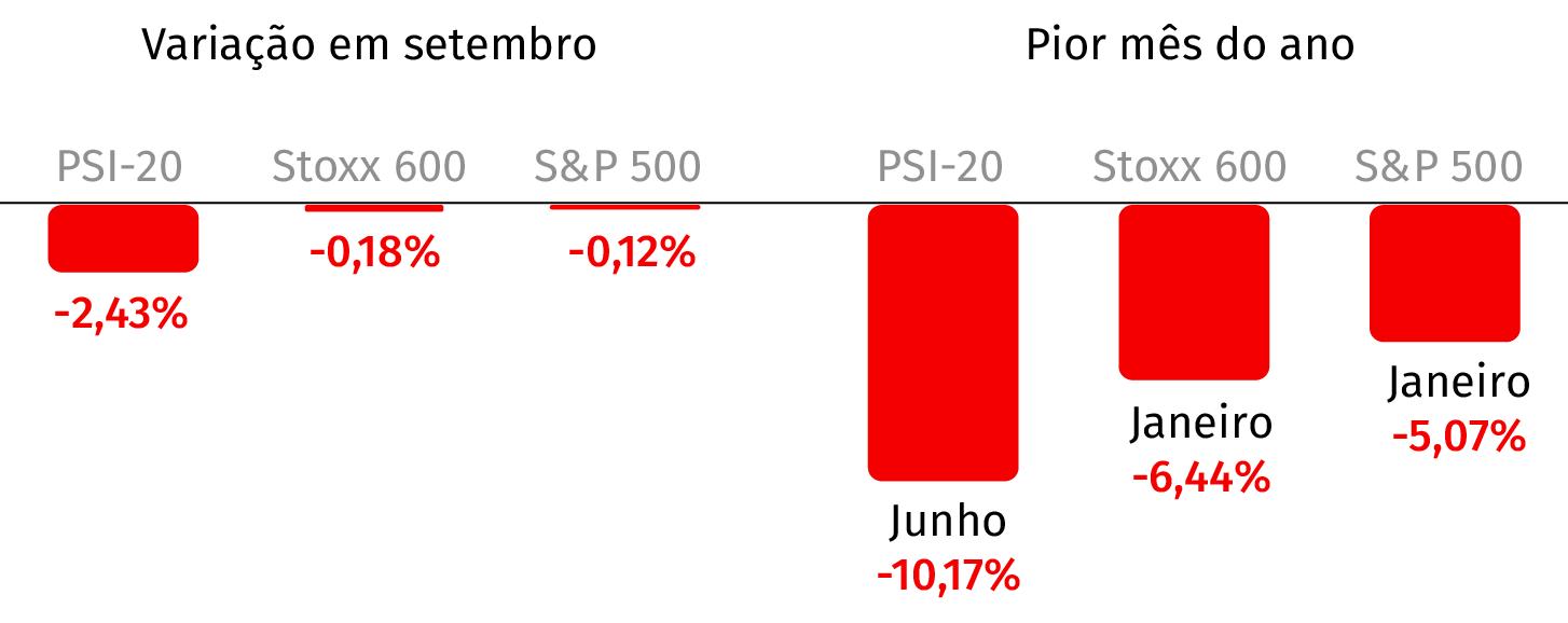 Fonte: Bloomberg (Valores em percentagem)