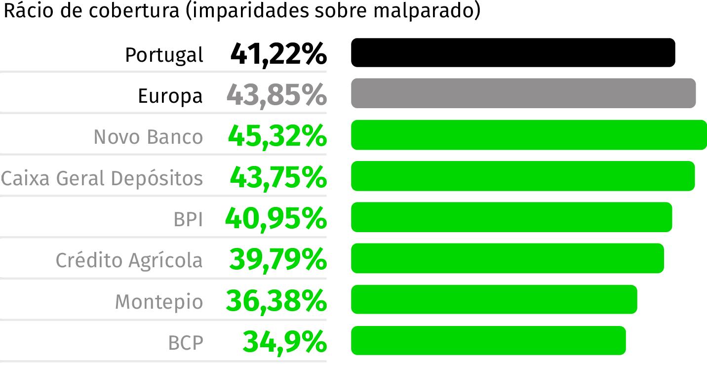 Fonte: EBA (Valores em percentagem)