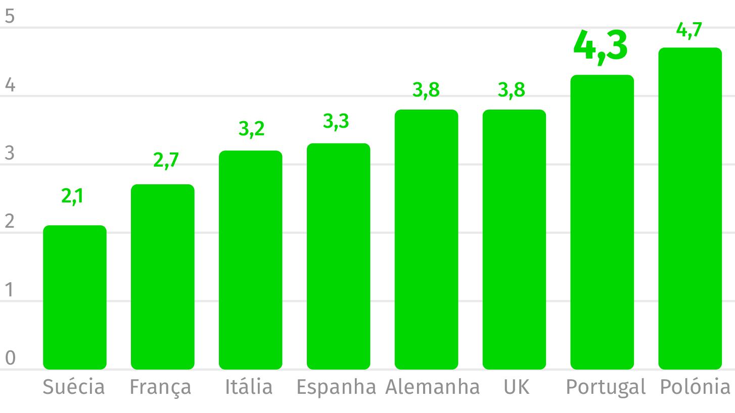 Fonte: Eurostat (dados de 2014)