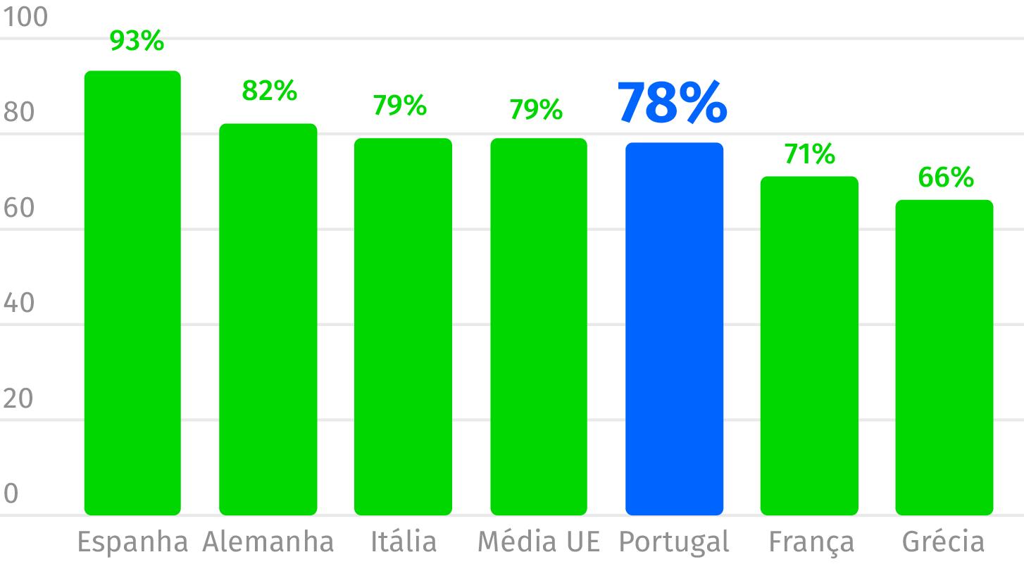 Fonte: Eurostat. Dados dos últimos três meses.