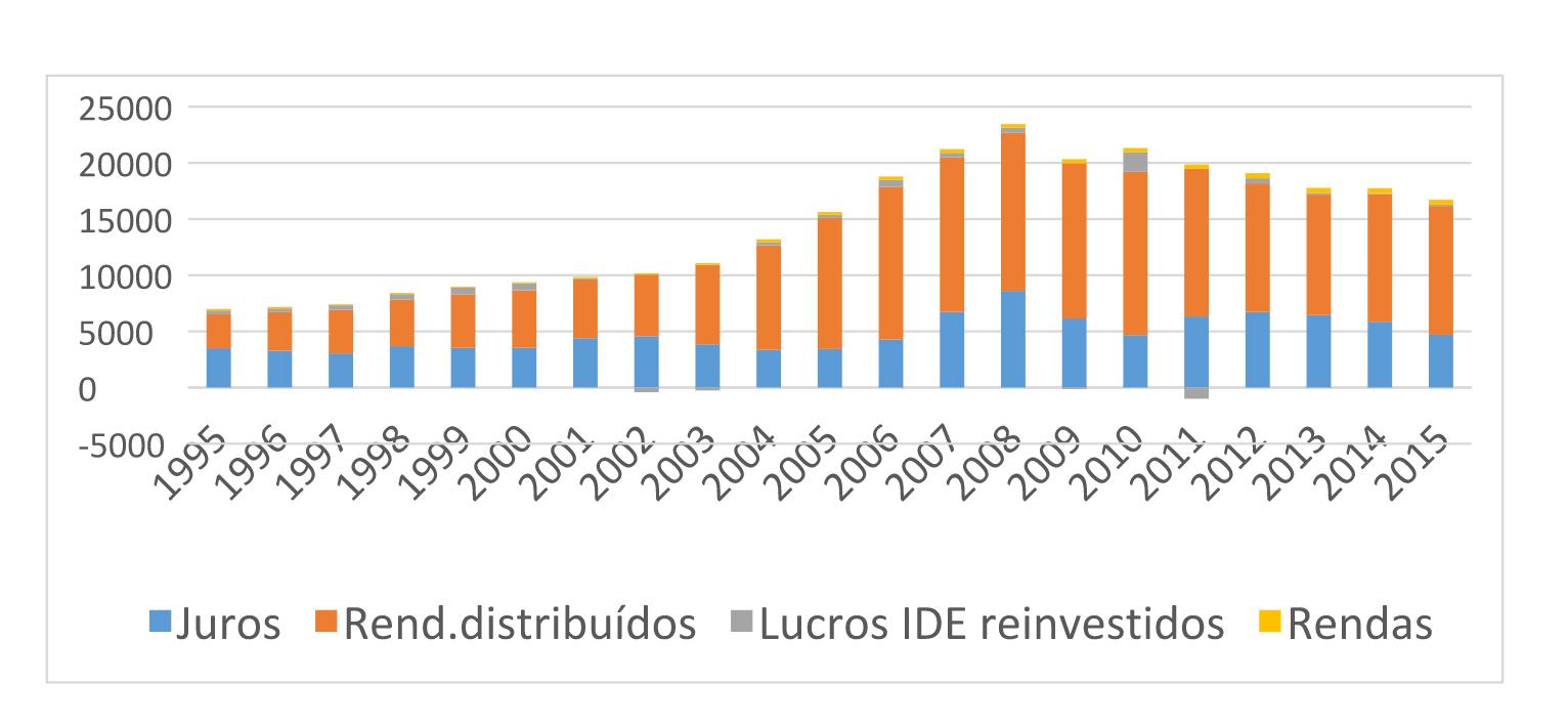 Rendimentos de propriedade pagos (sociedades não financeiras, milhões de euros) Fonte: INE