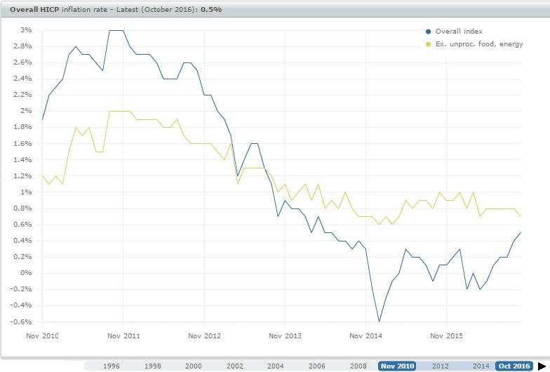 A inflação subjacente retira da inflação total as componentes mais sujeitas a efeitos temporários. Fonte: BCE