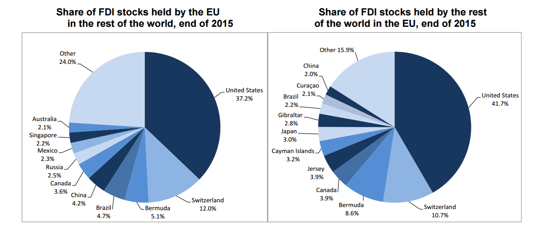 Fonte: Eurostat.