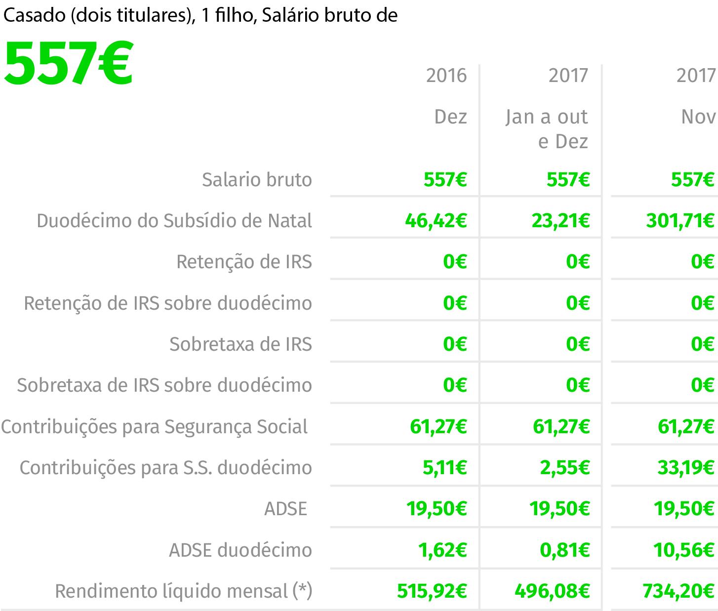 """Fonte: EY (Valores em euros) NOTA: As simulações não ilustram o rendimento líquido mensal no mês de pagamento do subsídio de férias em 2017. """"Duodécimo do subsídio de Natal"""" inclui 50% do subsídio em novembro."""