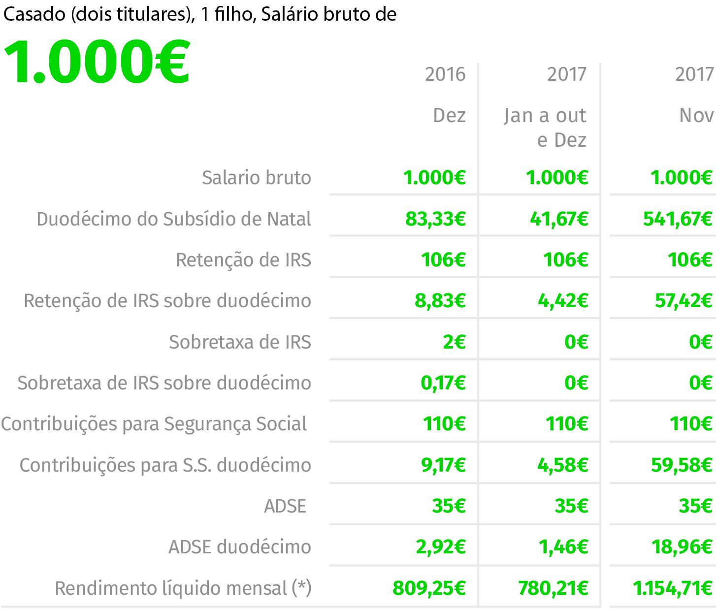 """Fonte: EY NOTA: As simulações não ilustram o rendimento líquido mensal no mês de pagamento do subsídio de férias em 2017. """"Duodécimo do subsídio de Natal"""" inclui 50% do subsídio em novembro."""