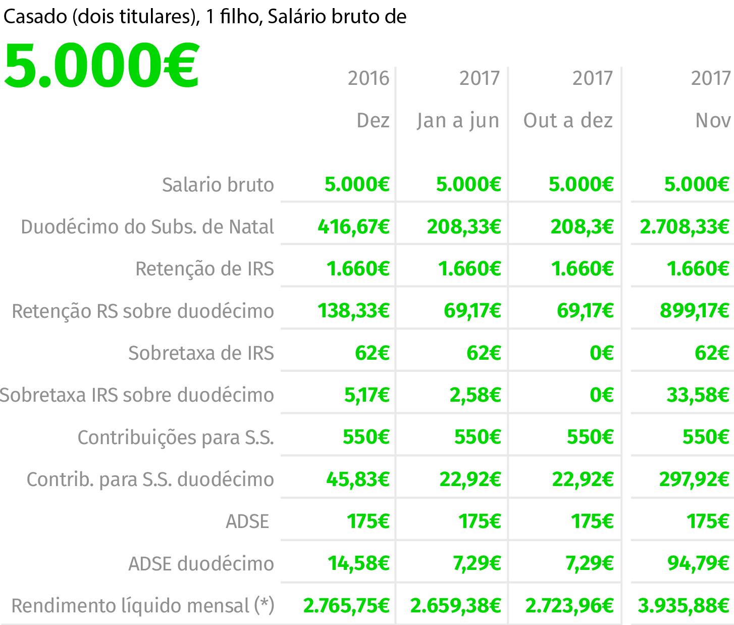 Fonte: EY (Valores em euros)