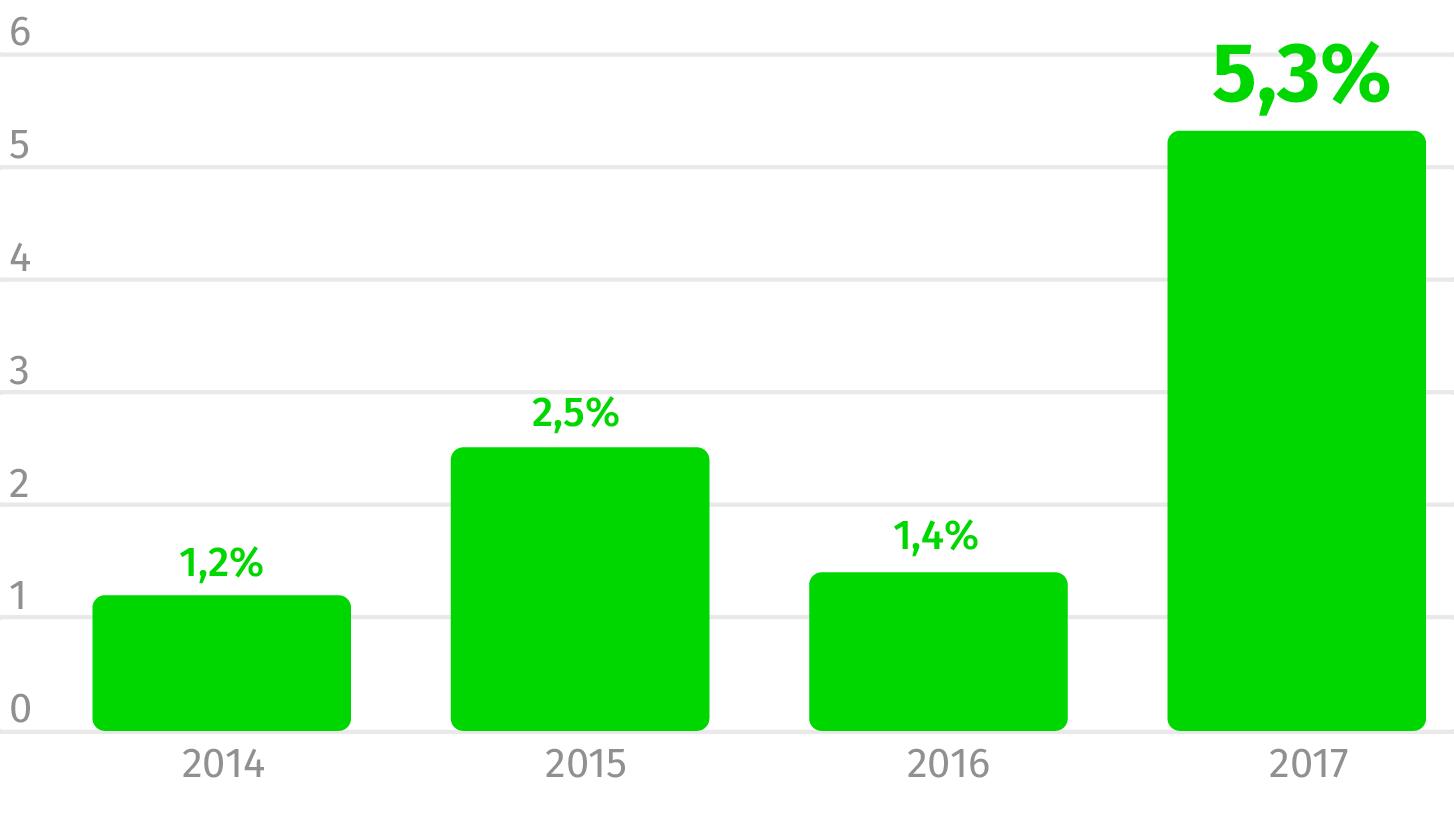 Fonte: INE (Dados em percentagem)