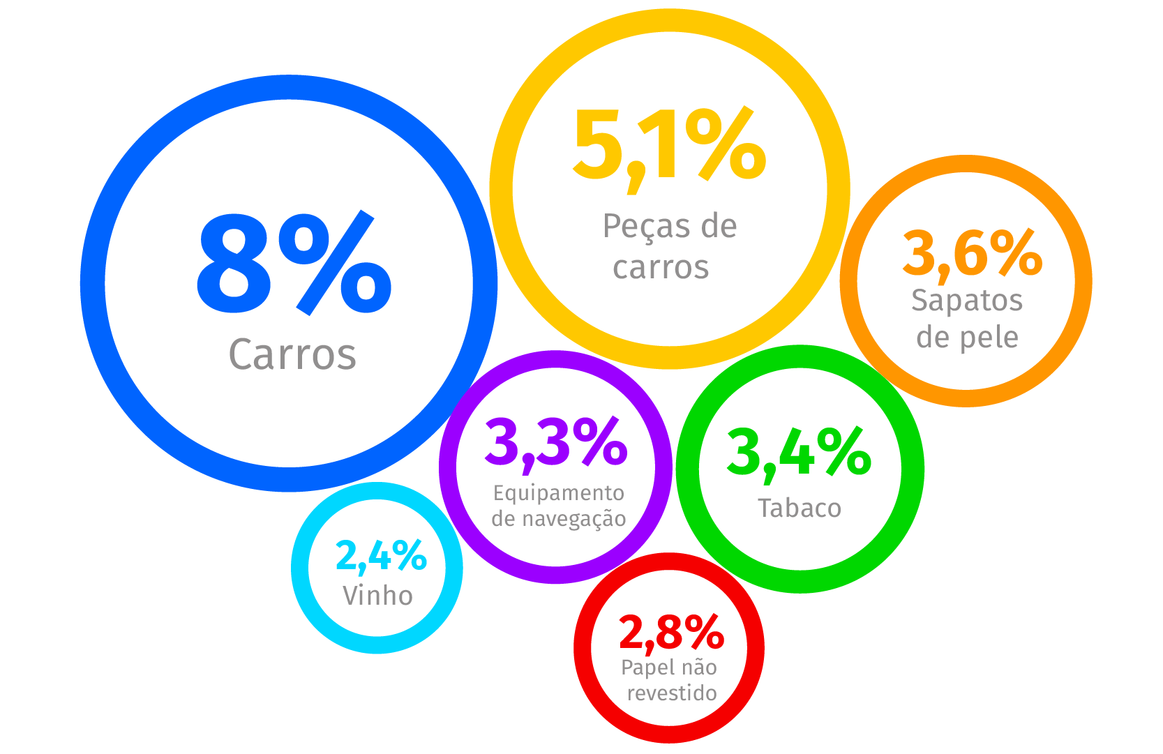 Fonte: The Observatory of Economic Complexity. Dados relativos a 2014.