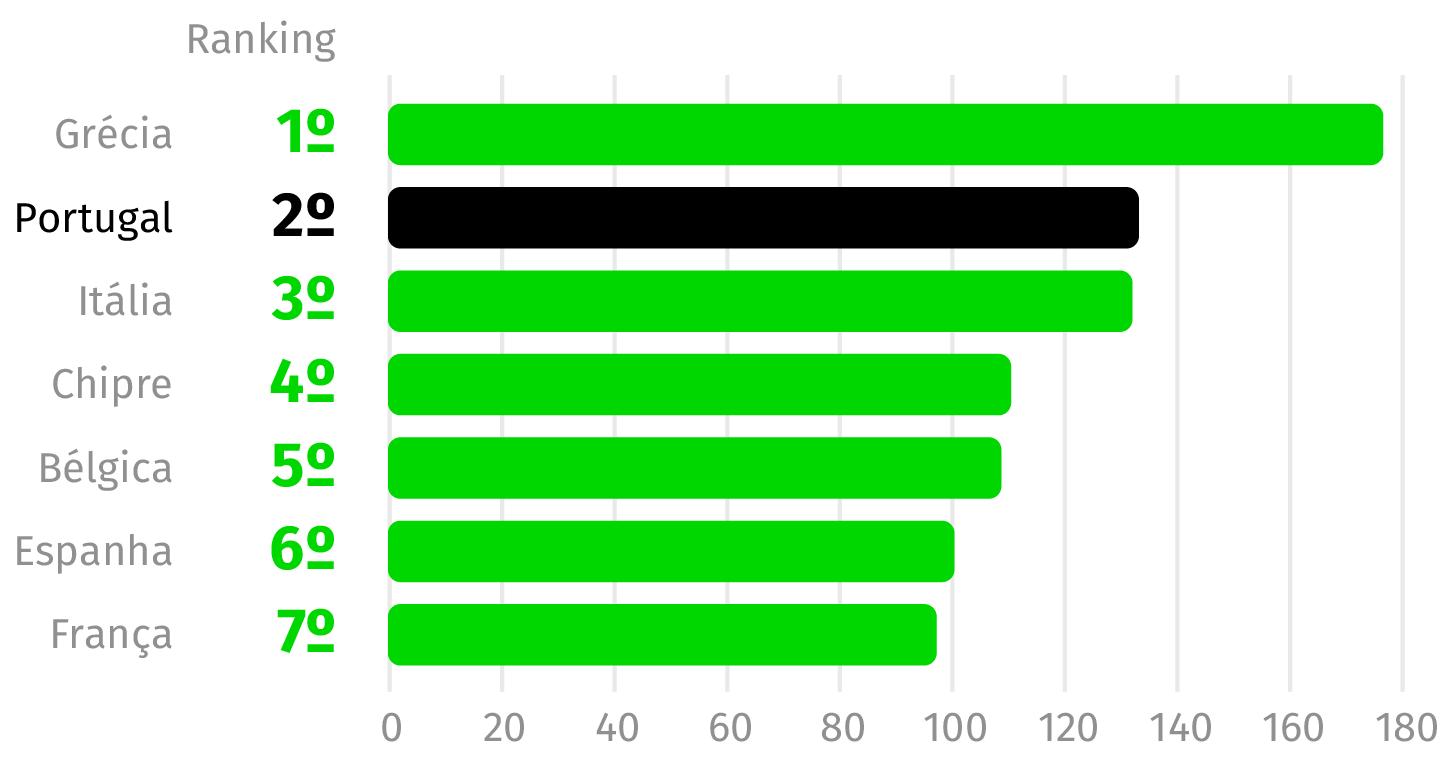 Fonte: Eurostat (Valores em percentagem do PIB)