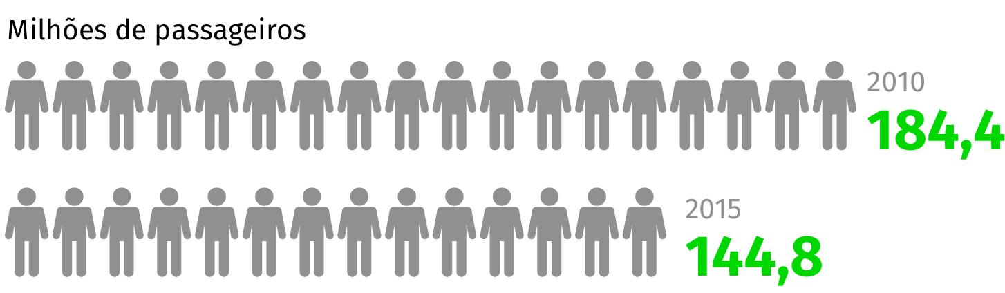Infografia: Passageiros: 2010, 184 milhões; 2015: 144 milhões