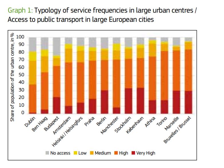 """""""Measuring access to public transport in European cities"""", um working paper da Comissão Europeia sobre o acesso aos transportes públicos europeus."""