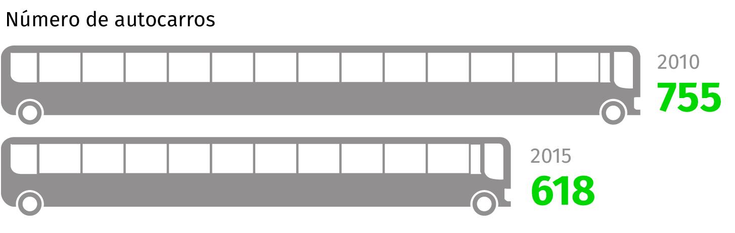 Infografia: 2010, 755 autocarros. 2015, 618 autocarros.