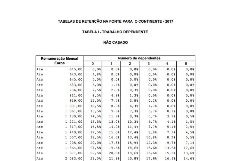 Escalões atualizados em 0,8%. Veja aqui as tabelas – ECO