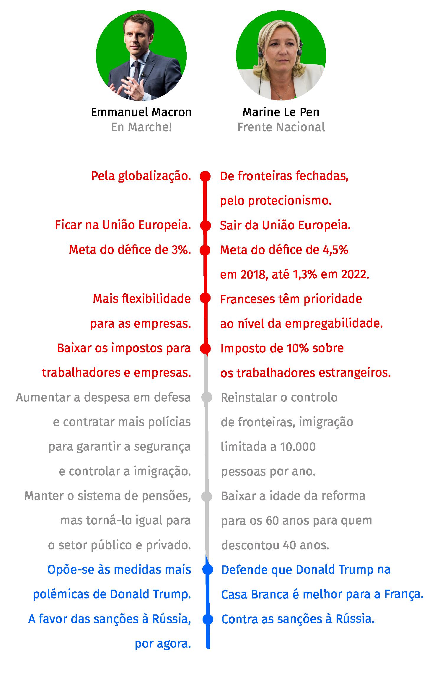 Infografia por Raquel Sá Martins