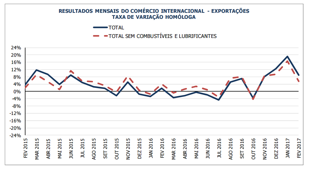Exportações lado a lado com importações. Balança piora Exp