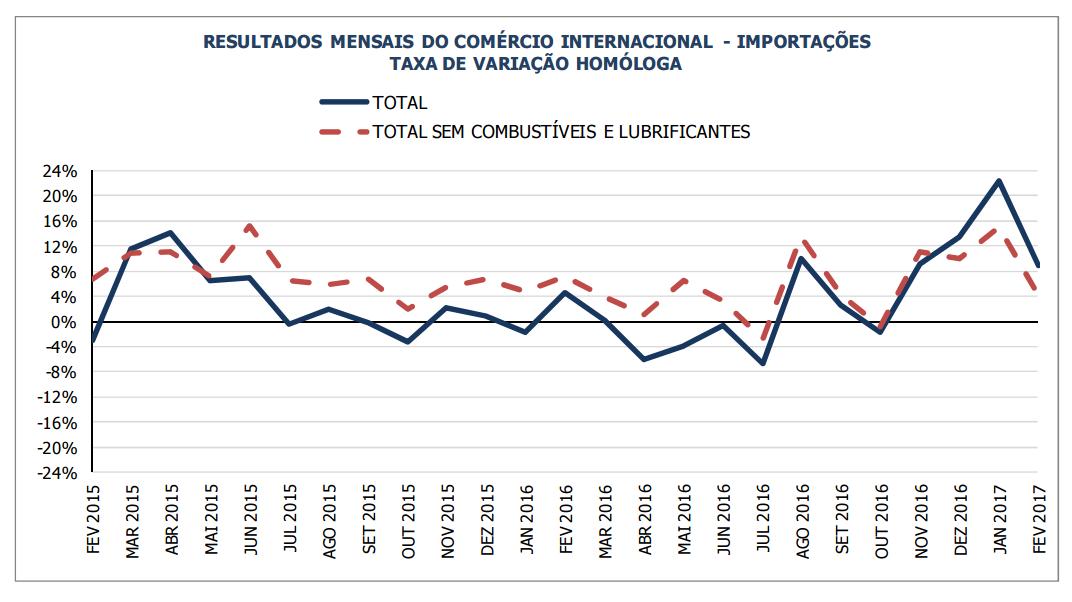 Exportações lado a lado com importações. Balança piora Imp