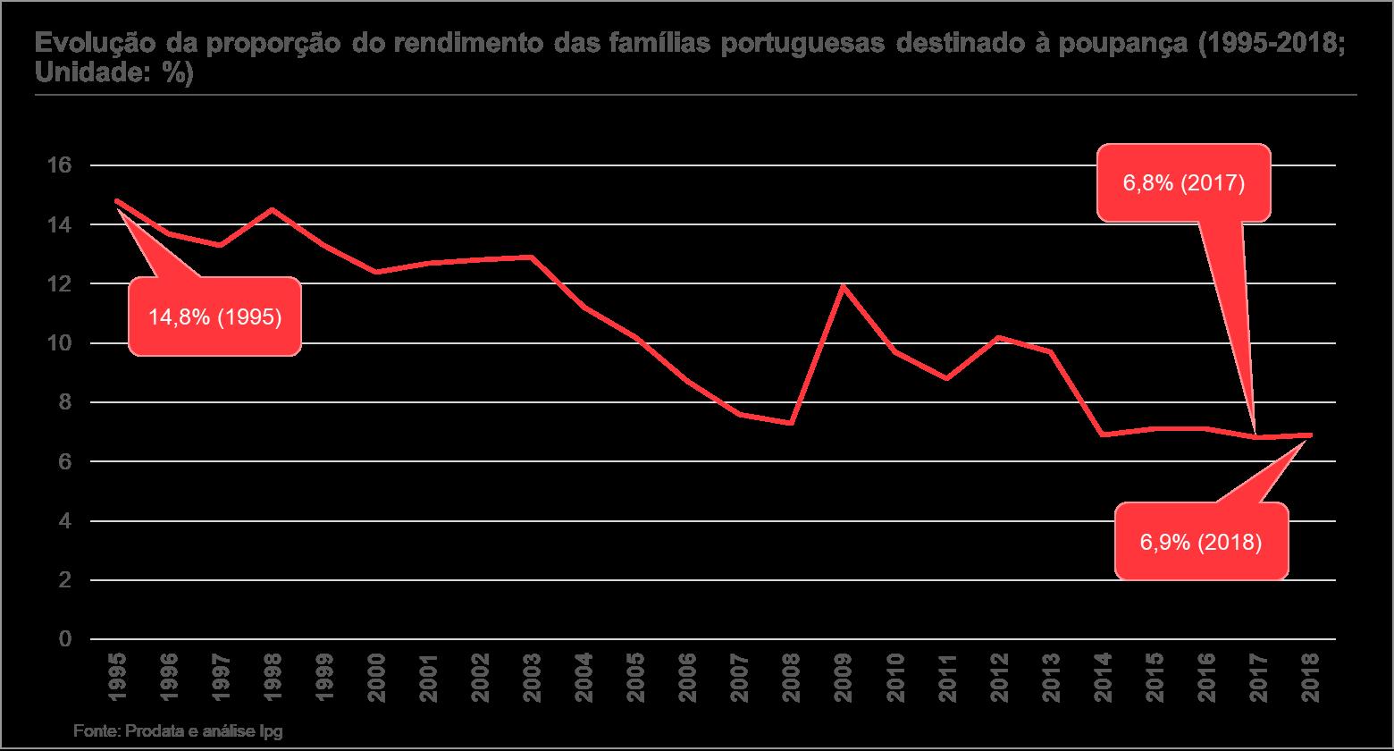 gráfico evolução da proporção do rendimento das famílias portuguesas destinado à poupança