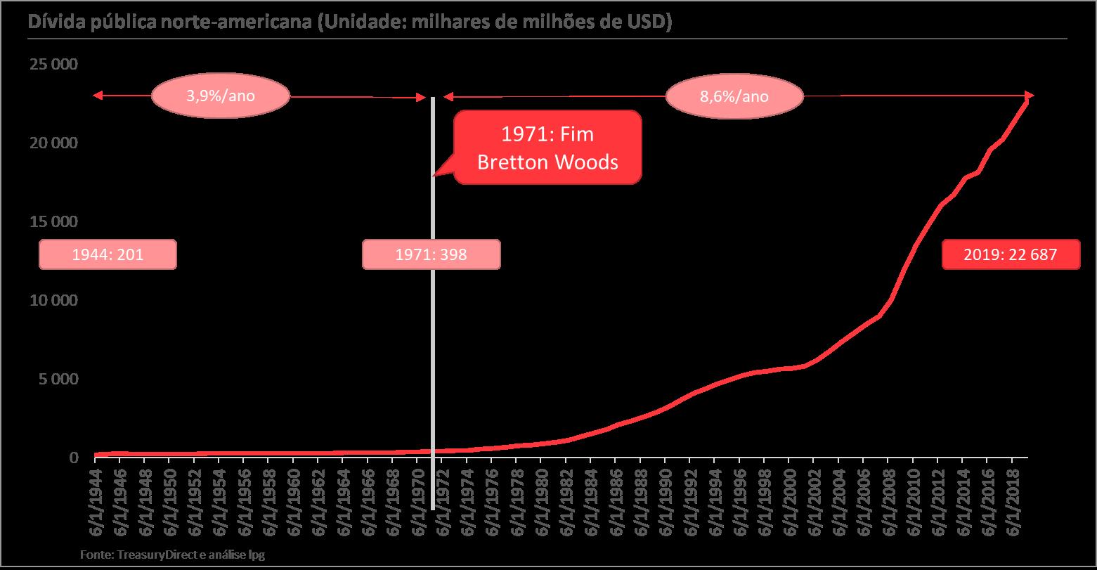Gráfico Dívida pública norte-americana