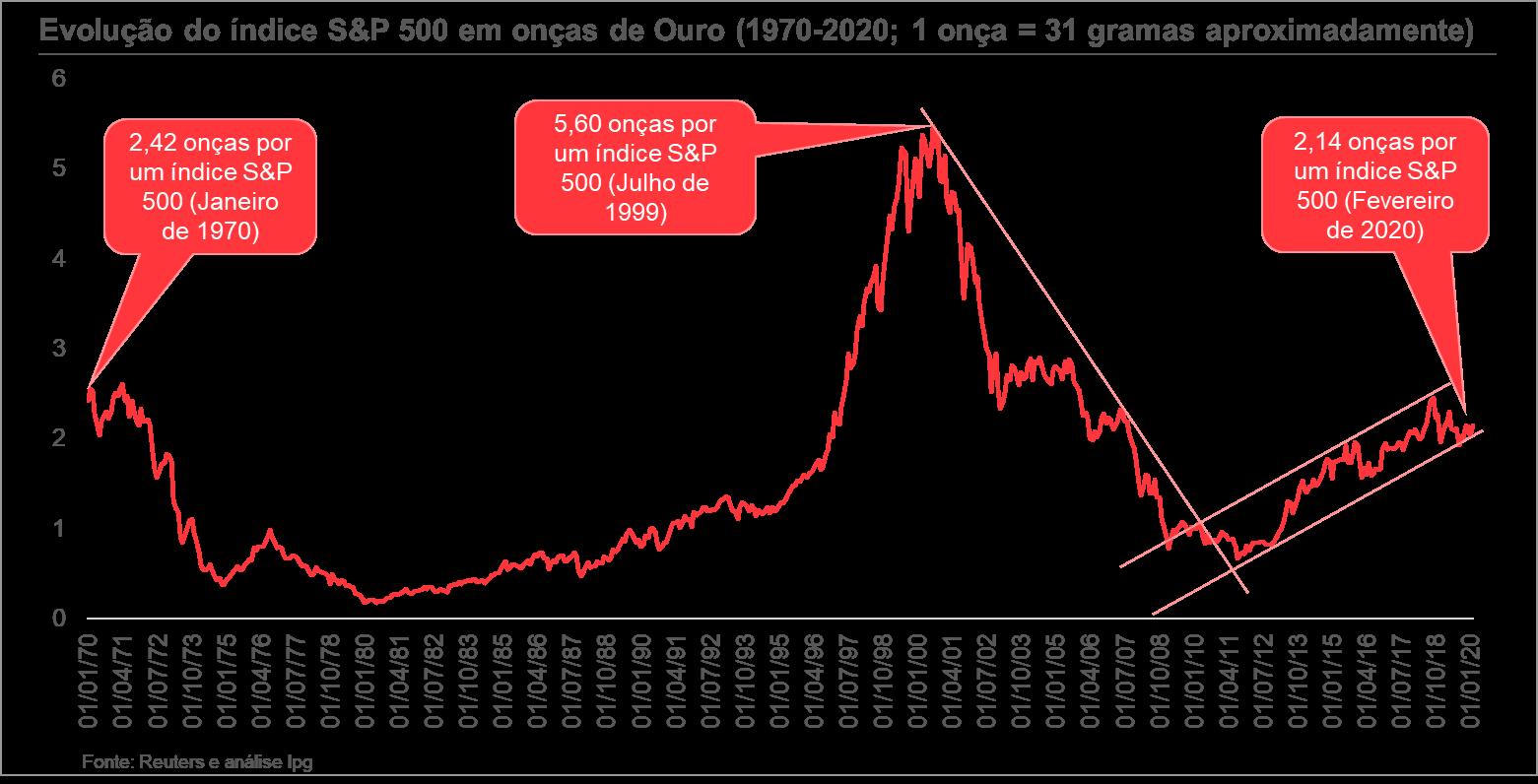 gráfico evolução índice S&P 500 em onças de ouro