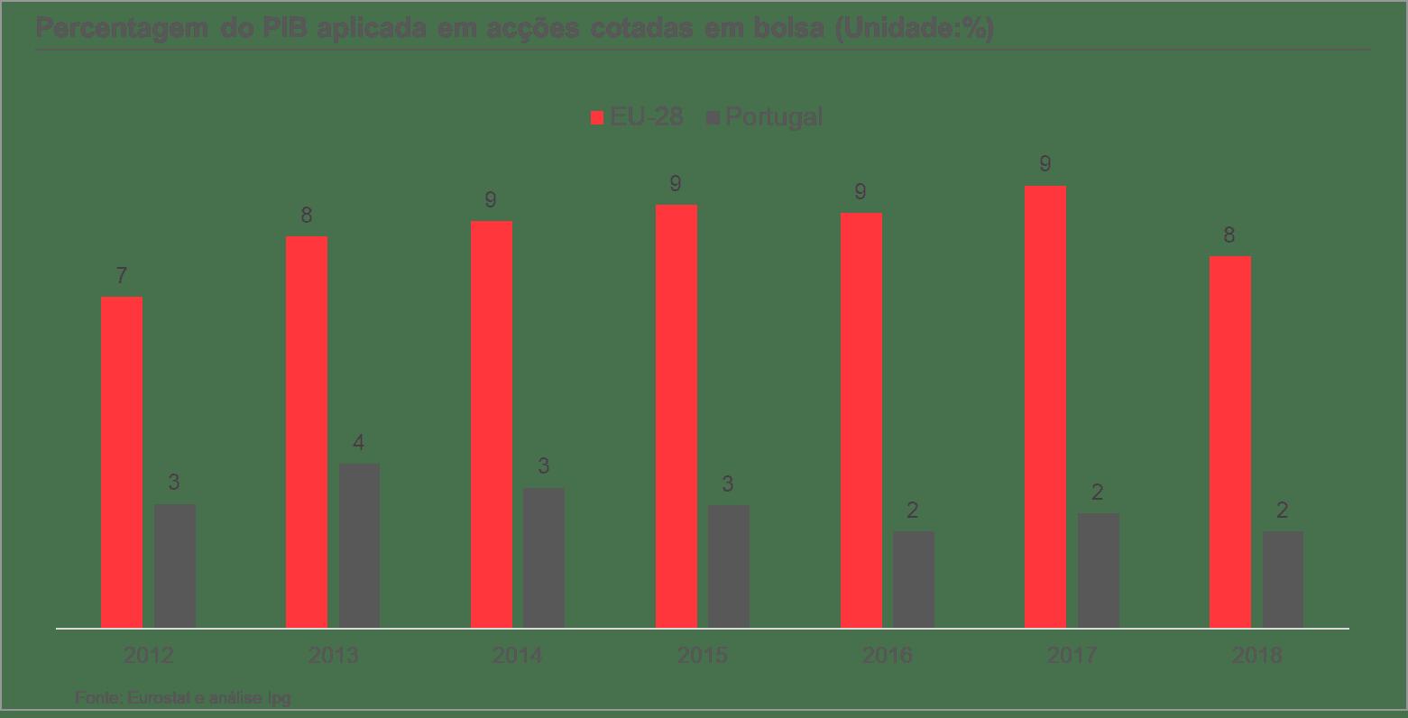 gráfico percentagem do PIB aplicada em ações cotadas em bolsa