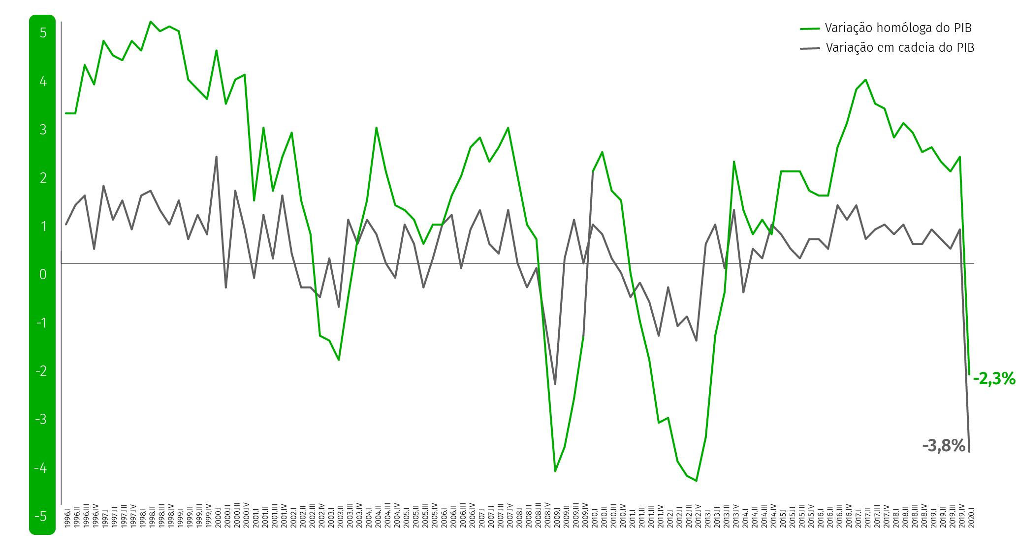 Dados do Instituto Nacional de Estatística (INE).
