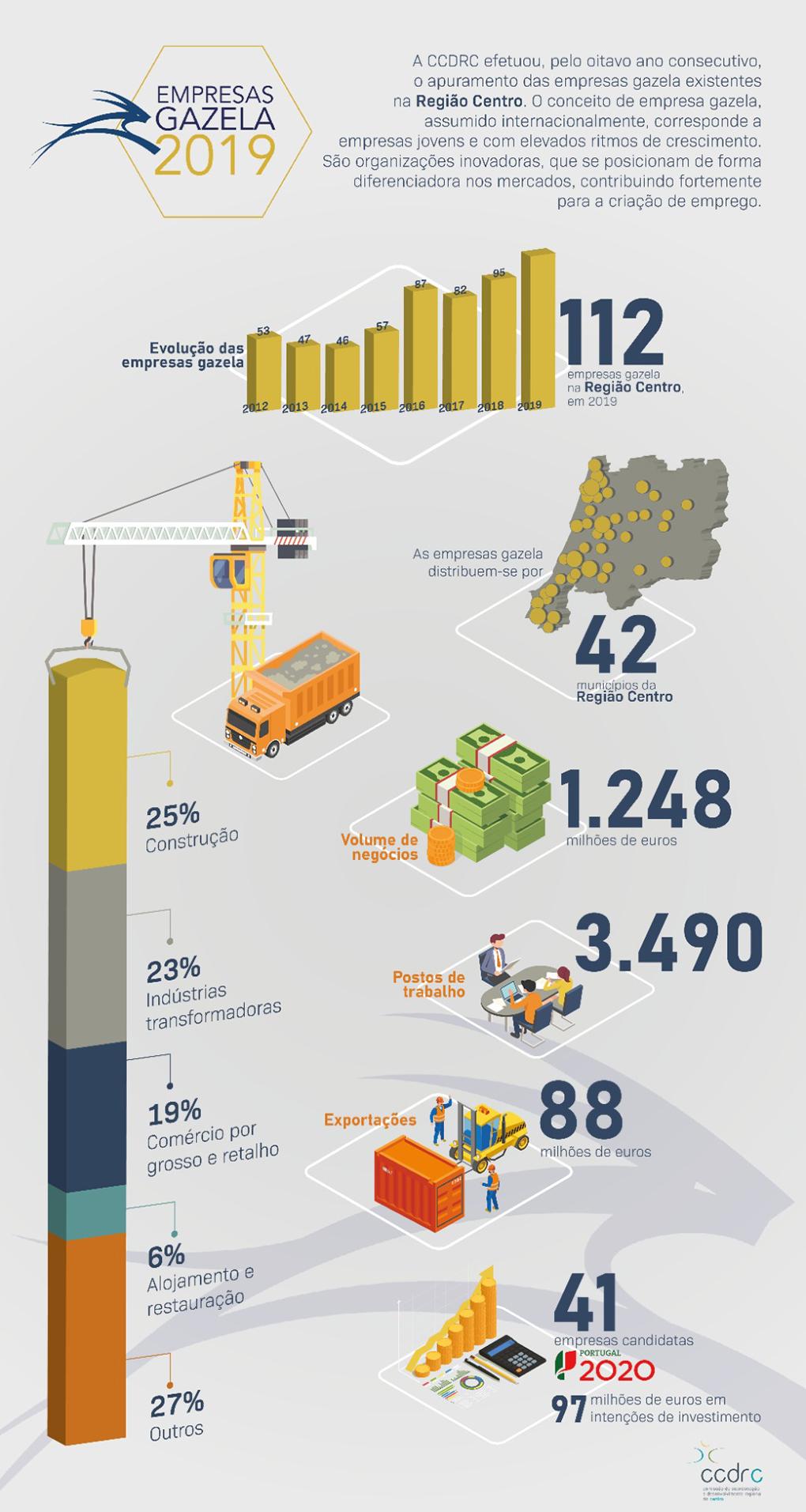 infografia empresas gazela 2019